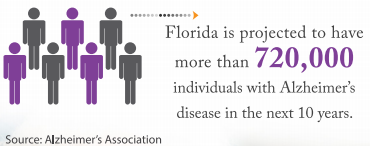 Proected number of individuals with Alzheimer's in florida